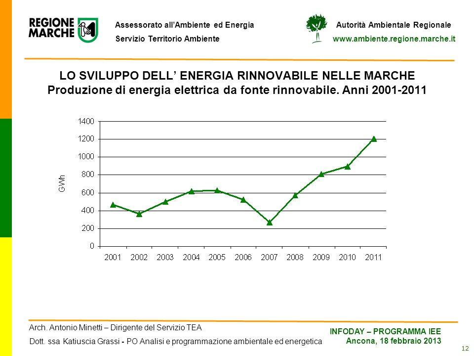 LO SVILUPPO DELL' ENERGIA RINNOVABILE NELLE MARCHE Produzione di energia elettrica da fonte rinnovabile.