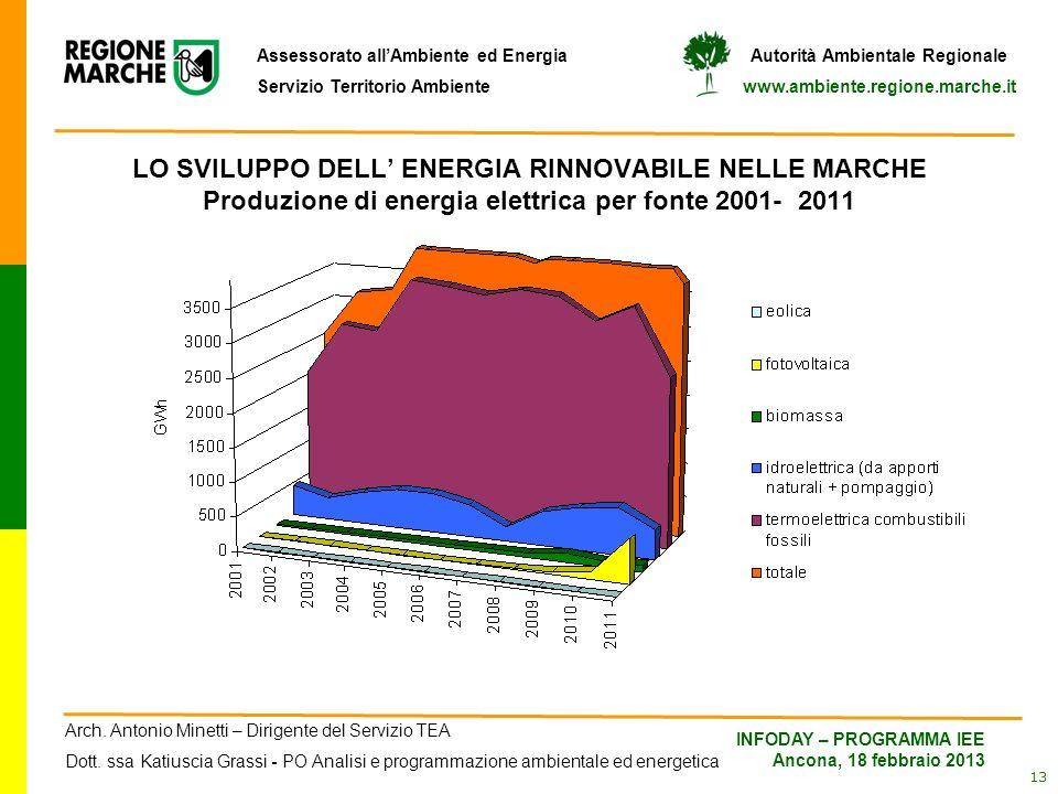 LO SVILUPPO DELL' ENERGIA RINNOVABILE NELLE MARCHE Produzione di energia elettrica per fonte 2001- 2011