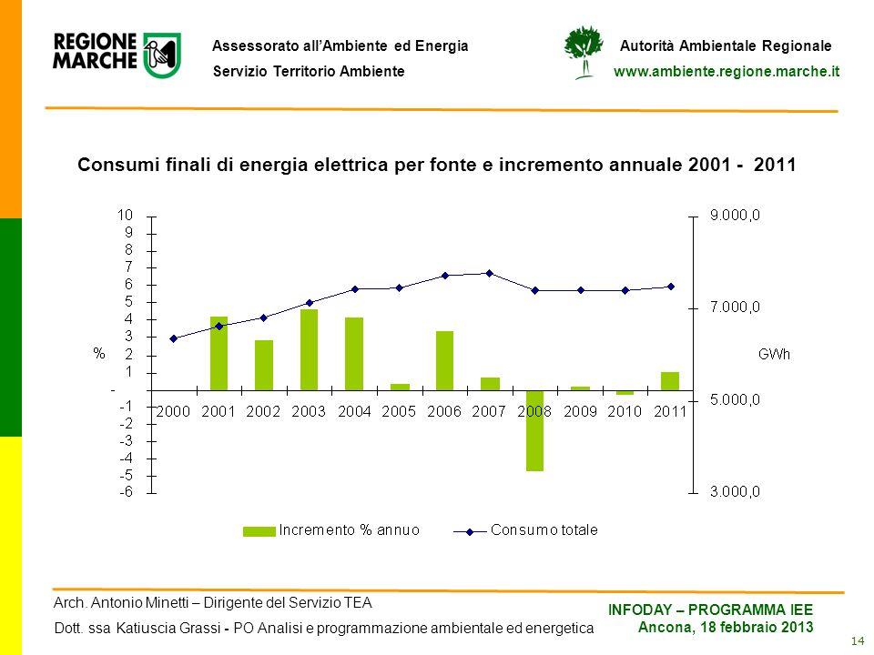 Consumi finali di energia elettrica per fonte e incremento annuale 2001 - 2011
