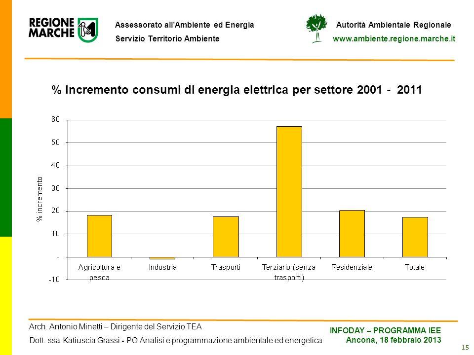 % Incremento consumi di energia elettrica per settore 2001 - 2011