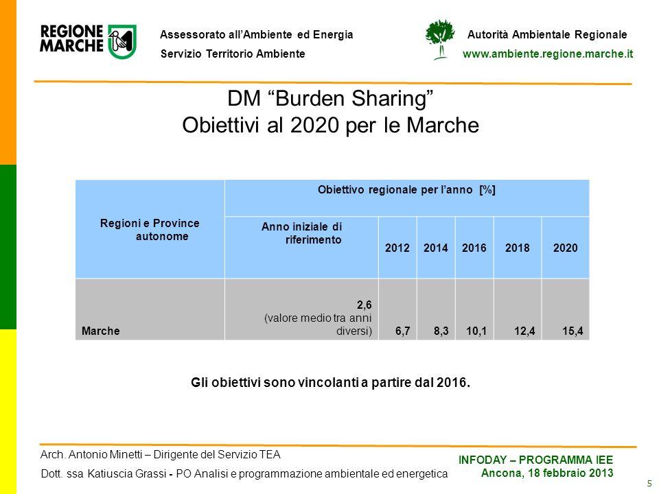 DM Burden Sharing Obiettivi al 2020 per le Marche