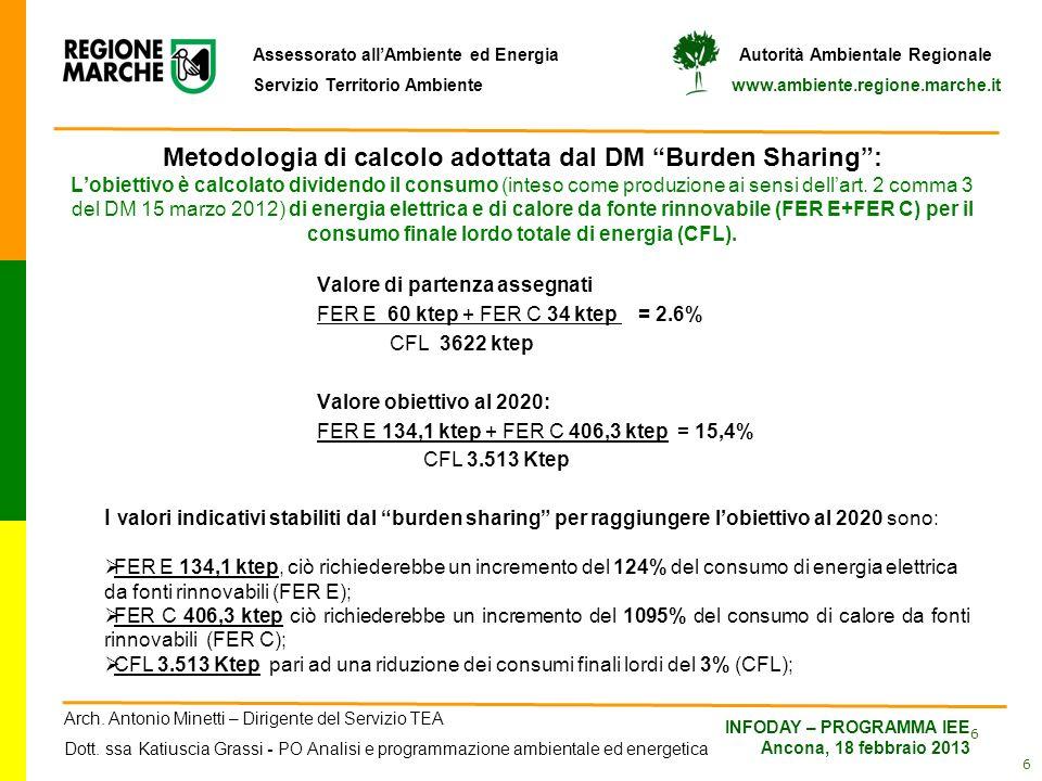Metodologia di calcolo adottata dal DM Burden Sharing : L'obiettivo è calcolato dividendo il consumo (inteso come produzione ai sensi dell'art. 2 comma 3 del DM 15 marzo 2012) di energia elettrica e di calore da fonte rinnovabile (FER E+FER C) per il consumo finale lordo totale di energia (CFL).