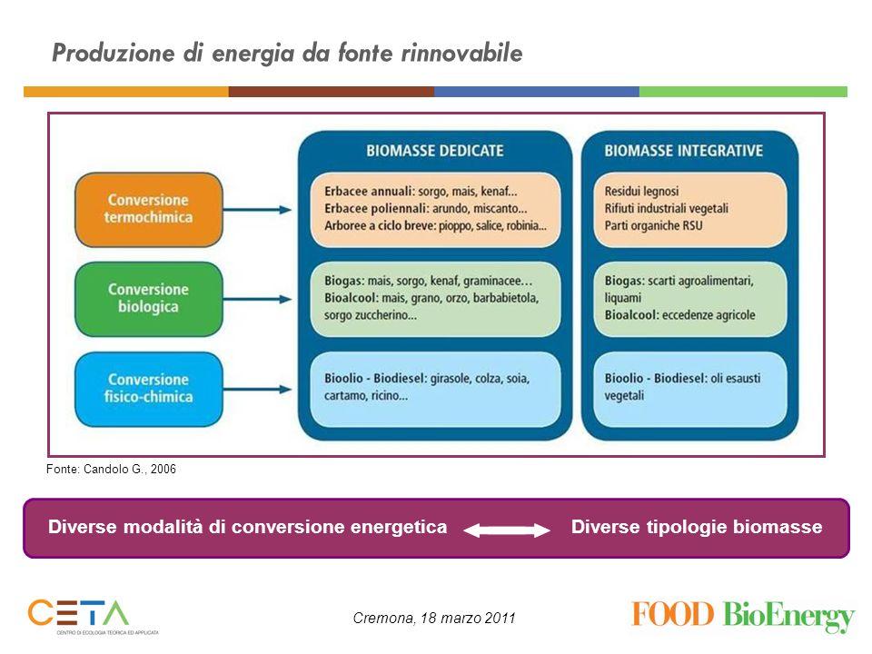 Produzione di energia da fonte rinnovabile