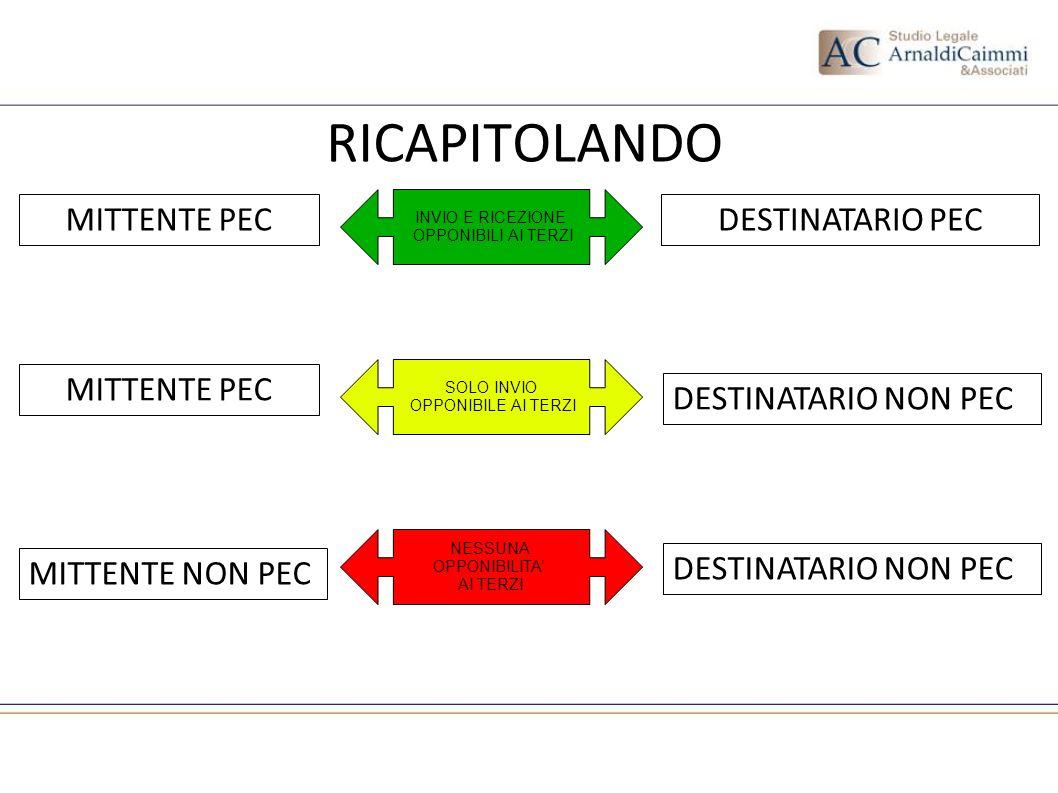 RICAPITOLANDO MITTENTE PEC DESTINATARIO PEC MITTENTE PEC