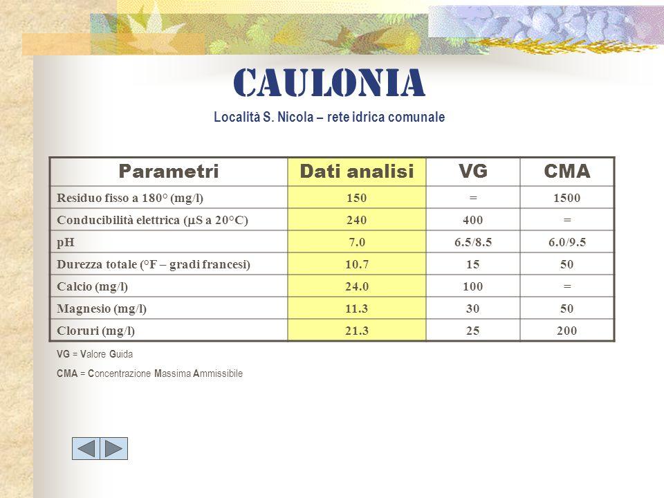 Caulonia Località S. Nicola – rete idrica comunale