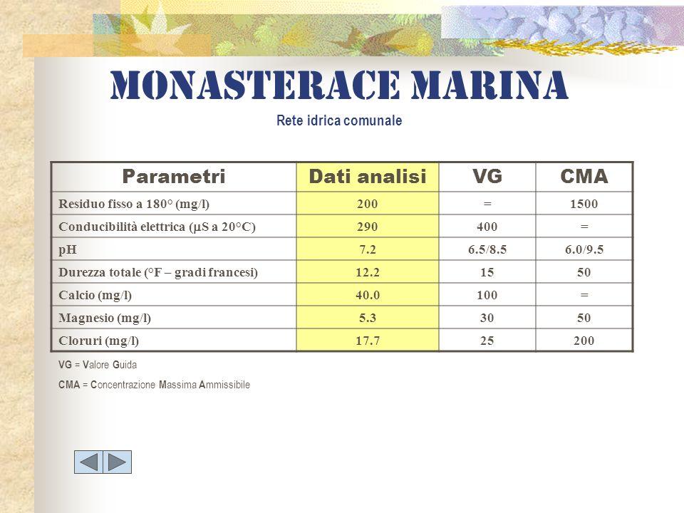 Monasterace marina Rete idrica comunale