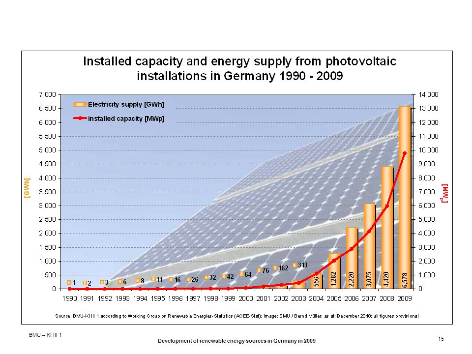 Development of renewable energy sources in Germany in 2009