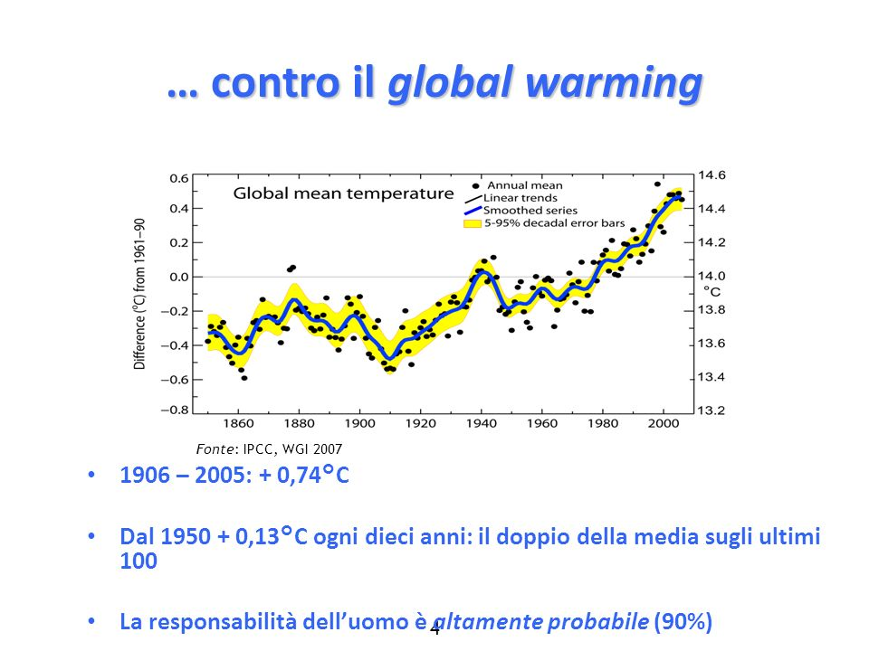 … contro il global warming