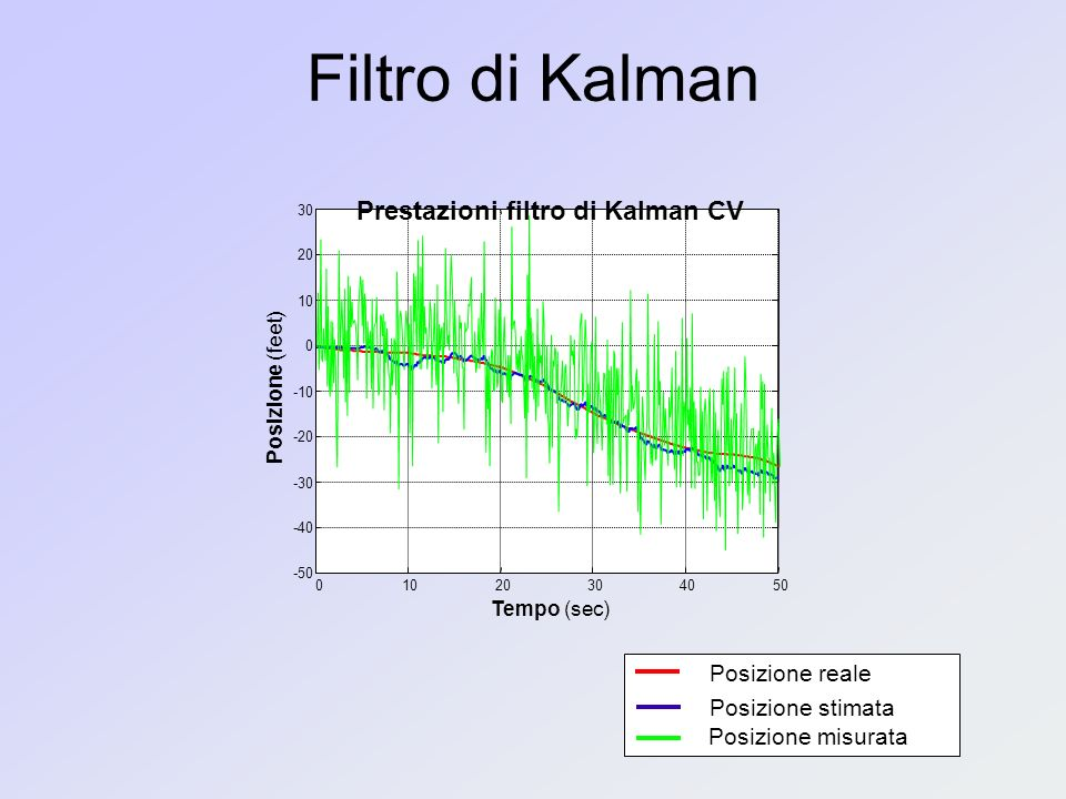 Prestazioni filtro di Kalman CV
