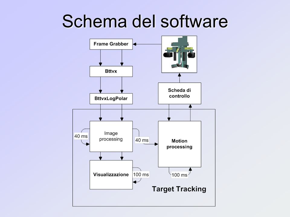 Schema del software