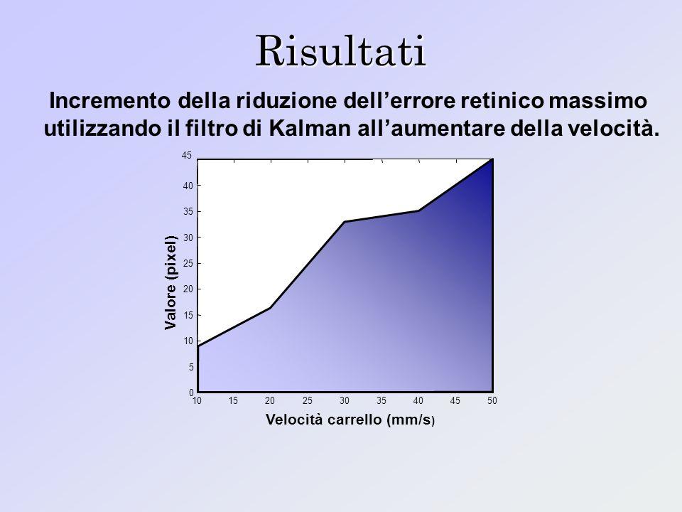 Risultati Incremento della riduzione dell'errore retinico massimo