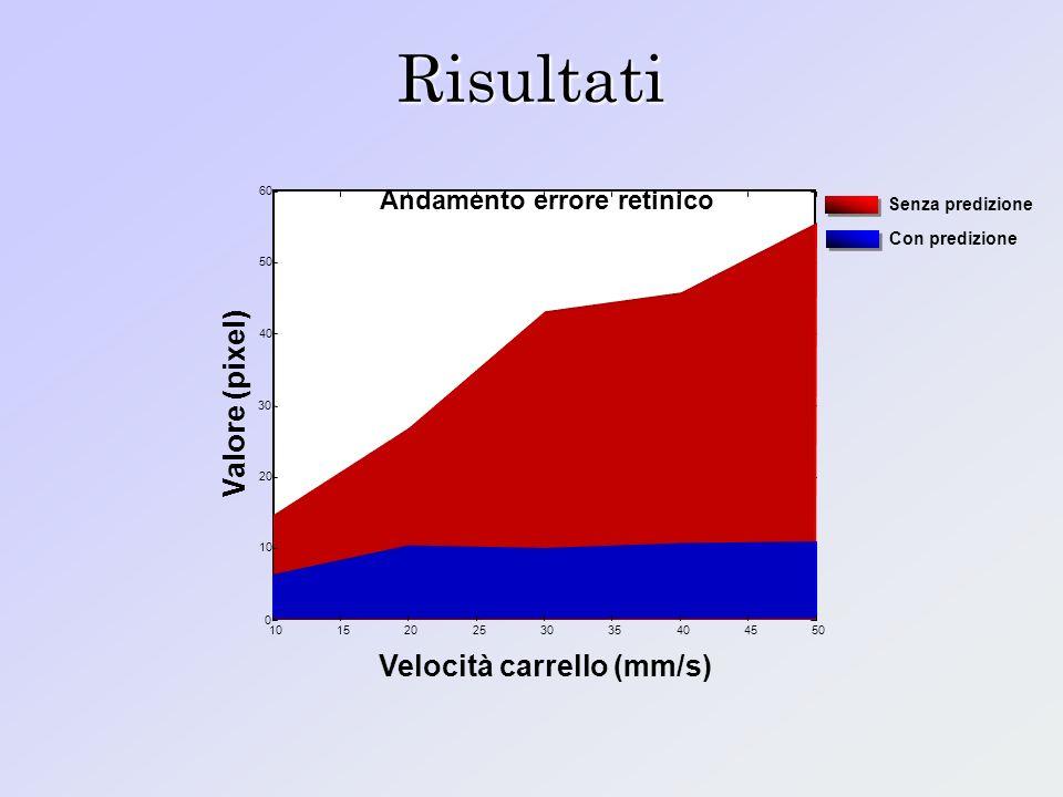 Andamento errore retinico Velocità carrello (mm/s)