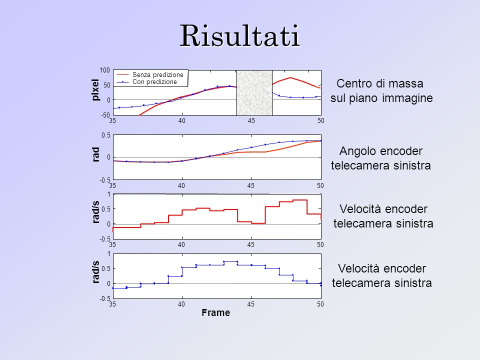 Risultati Centro di massa sul piano immagine Angolo encoder