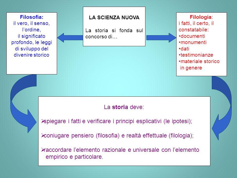 spiegare i fatti e verificare i principi esplicativi (le ipotesi);