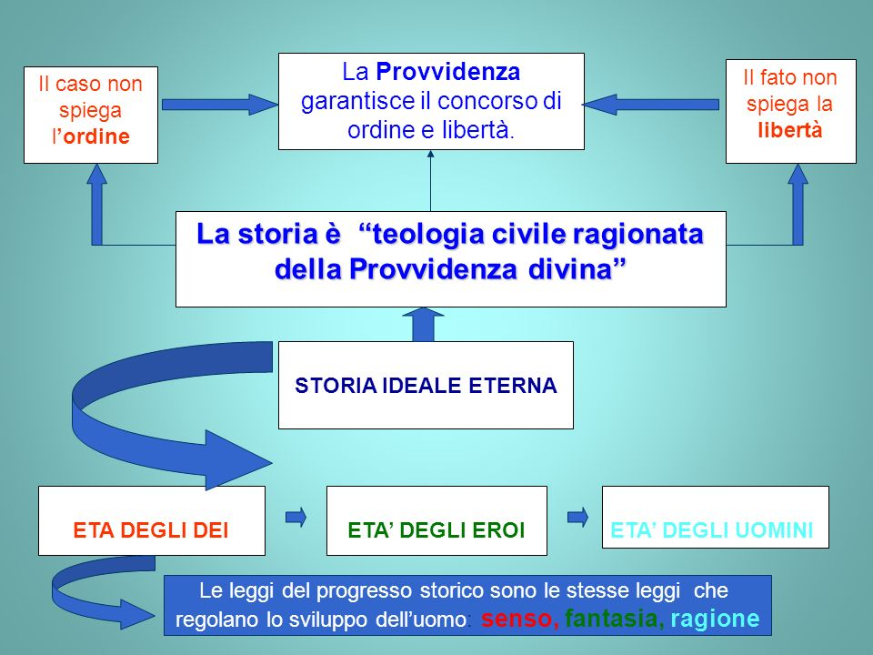 La storia è teologia civile ragionata della Provvidenza divina