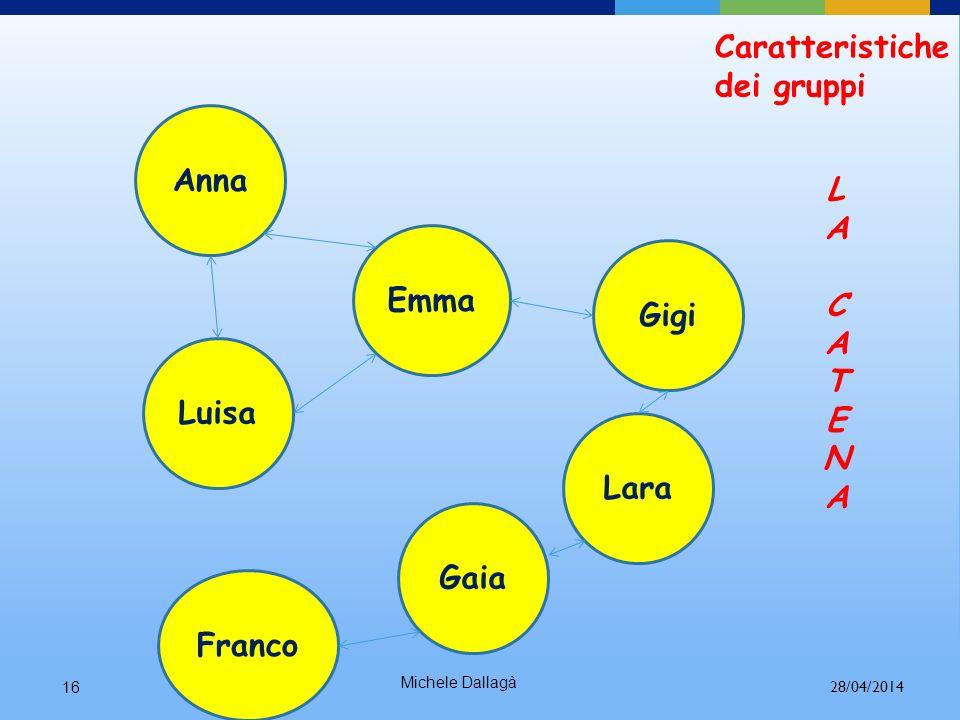 Anna L A C T E N Emma Gigi Luisa Lara Gaia Franco