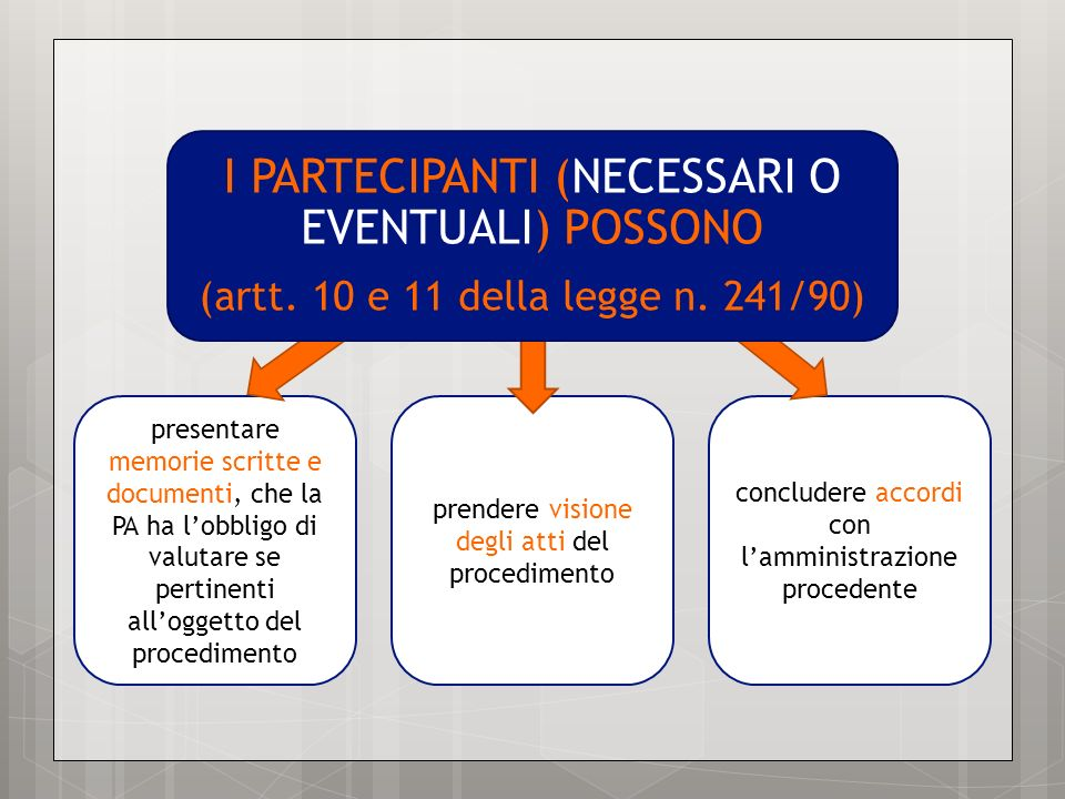 I PARTECIPANTI (NECESSARI O EVENTUALI) POSSONO