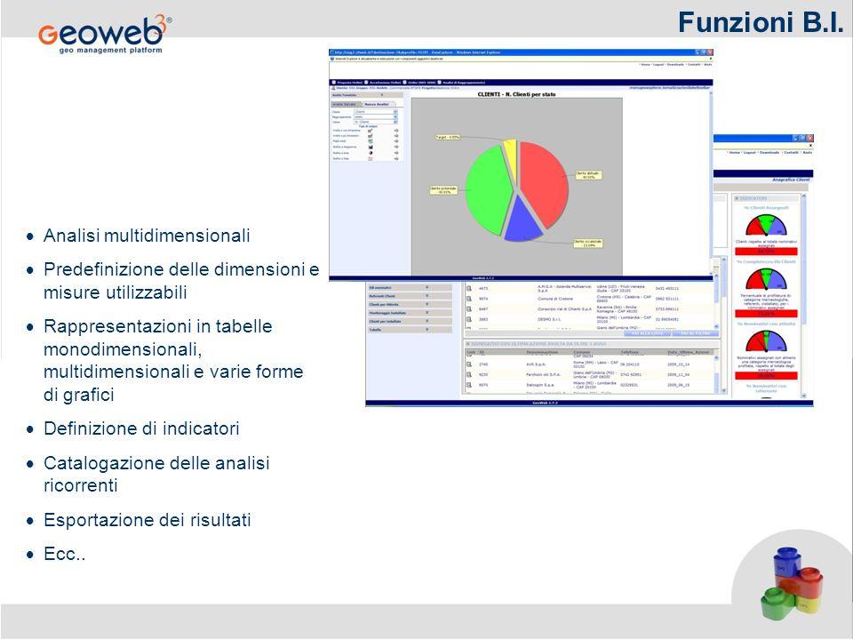 Funzioni B.I. Analisi multidimensionali