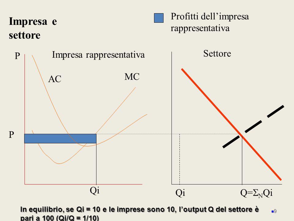 Impresa e settore Profitti dell'impresa rappresentativa