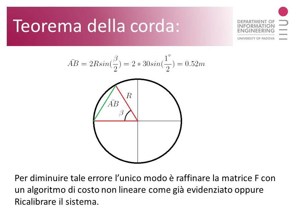 Teorema della corda: