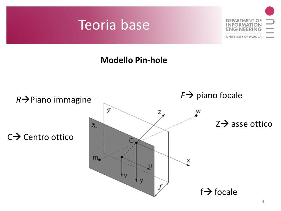 Teoria base Modello Pin-hole F piano focale RPiano immagine