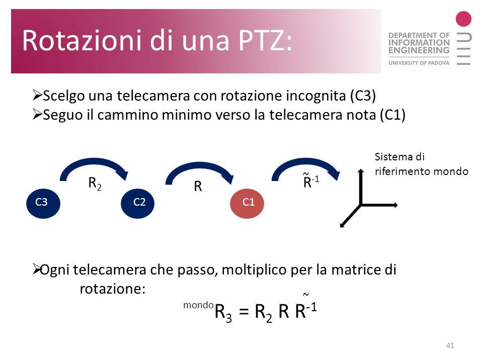 Rotazioni di una PTZ: Scelgo una telecamera con rotazione incognita (C3) Seguo il cammino minimo verso la telecamera nota (C1)