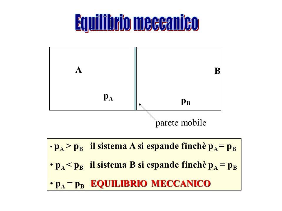 Equilibrio meccanico A B pA pB parete mobile