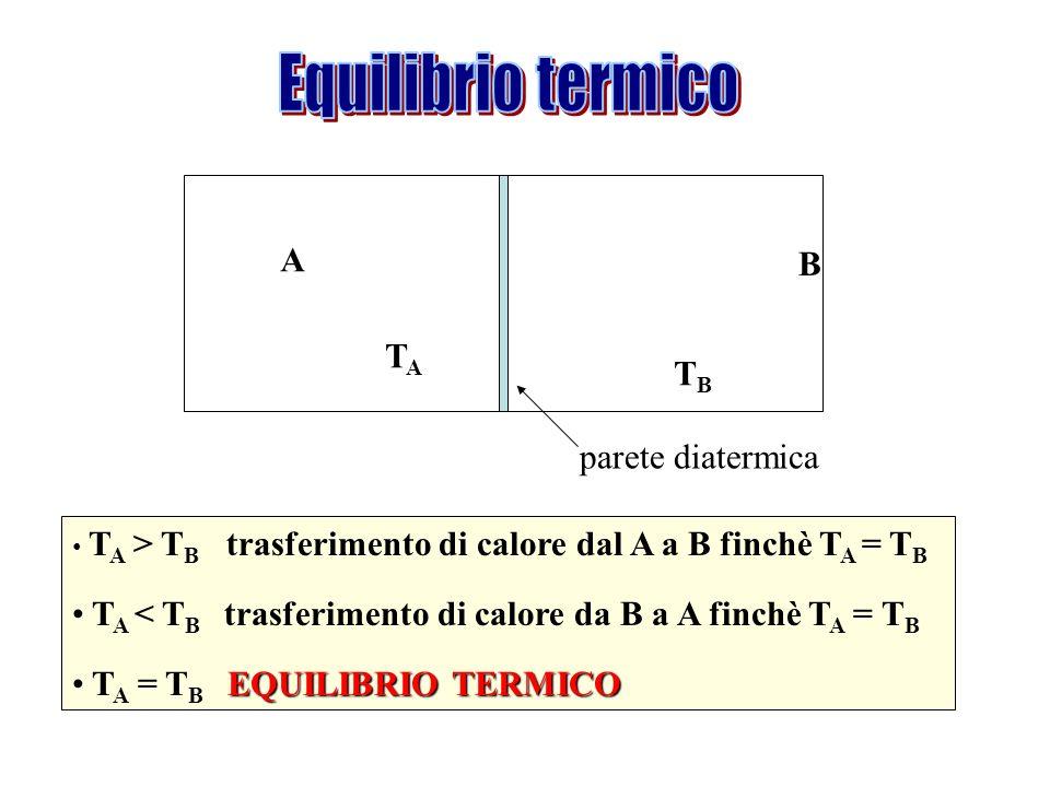 Equilibrio termico A B TA TB parete diatermica