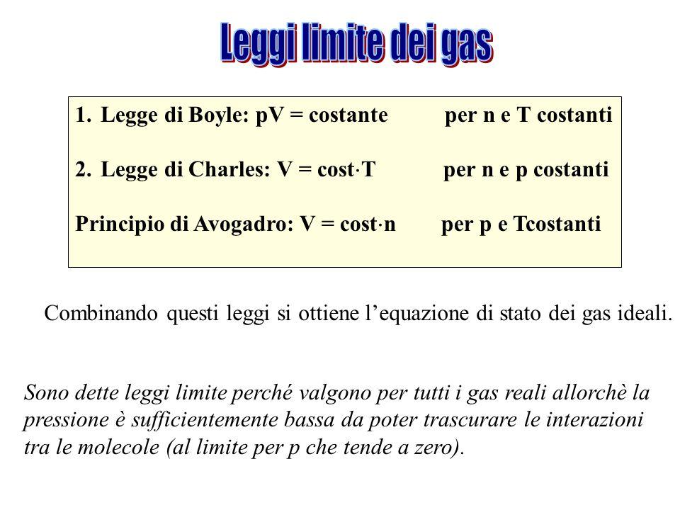 Leggi limite dei gas Legge di Boyle: pV = costante per n e T costanti