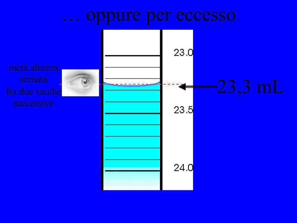… oppure per eccesso 23,3 mL metà altezza stimata fra due tacche