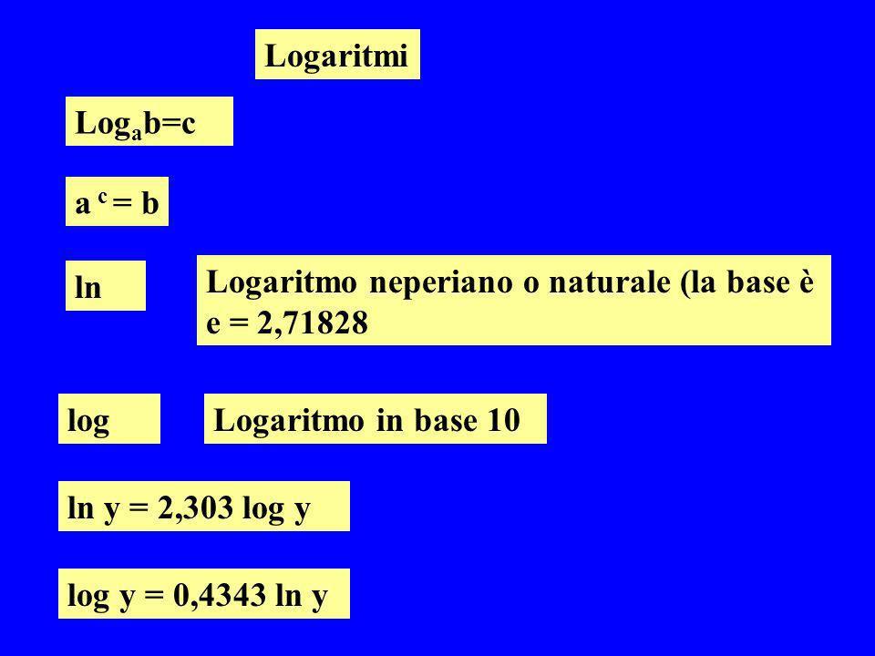 Logaritmi Logab=c. a c = b. Logaritmo neperiano o naturale (la base è e = 2,71828. ln. log. Logaritmo in base 10.