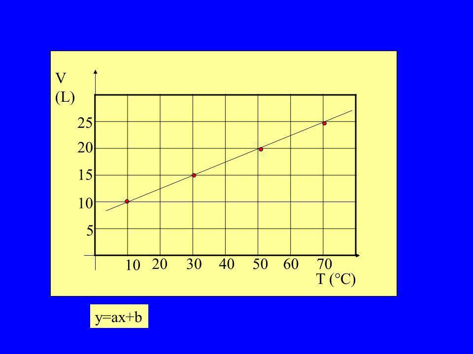 V (L) 5 10 15 25 20 10 20 30 40 50 60 70 T (°C) y=ax+b