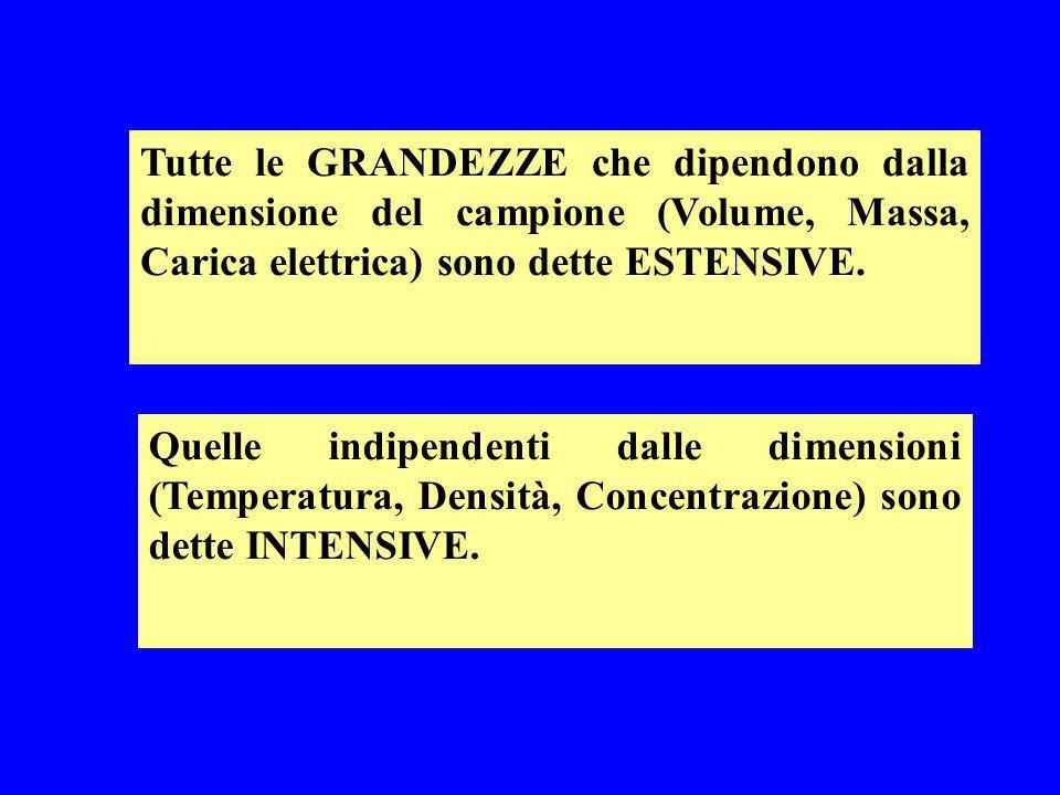 Tutte le GRANDEZZE che dipendono dalla dimensione del campione (Volume, Massa, Carica elettrica) sono dette ESTENSIVE.