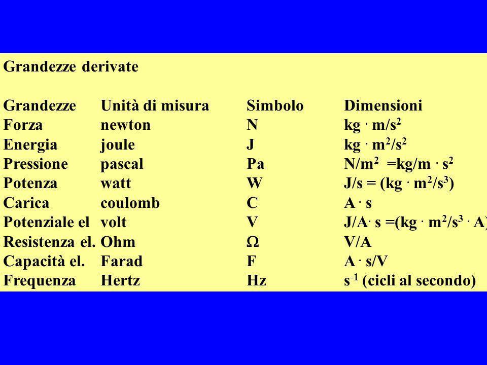 Grandezze derivate Grandezze Unità di misura Simbolo Dimensioni. Forza newton N kg . m/s2. Energia joule J kg . m2/s2.