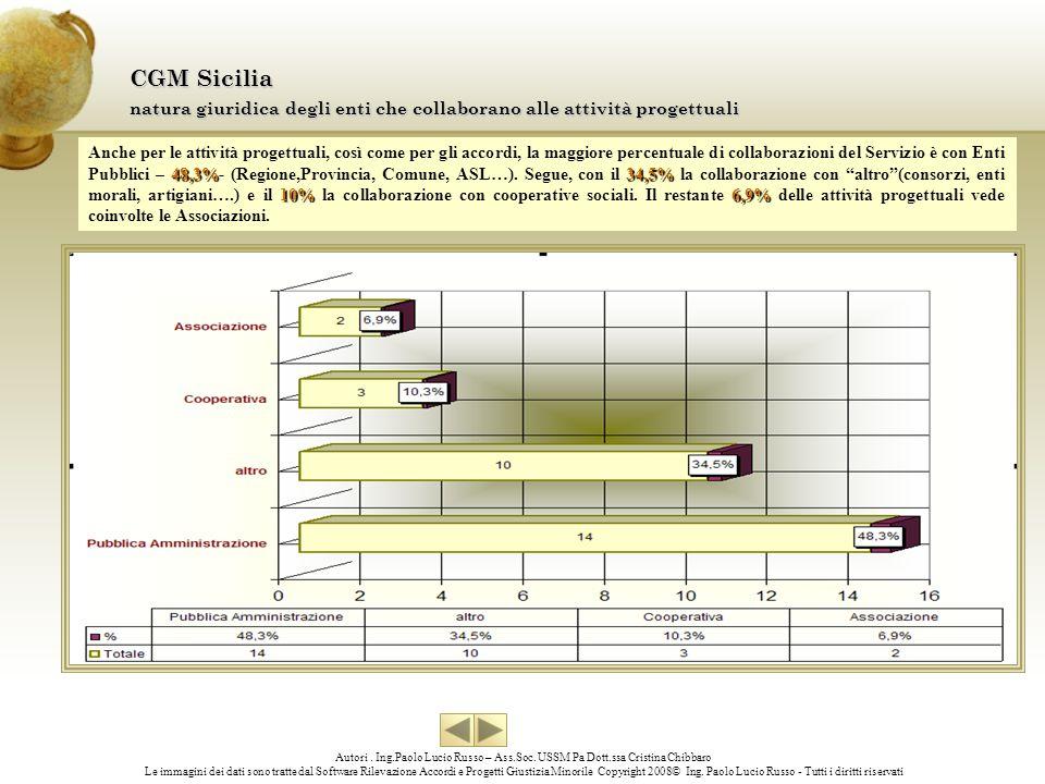 CGM Sicilia natura giuridica degli enti che collaborano alle attività progettuali