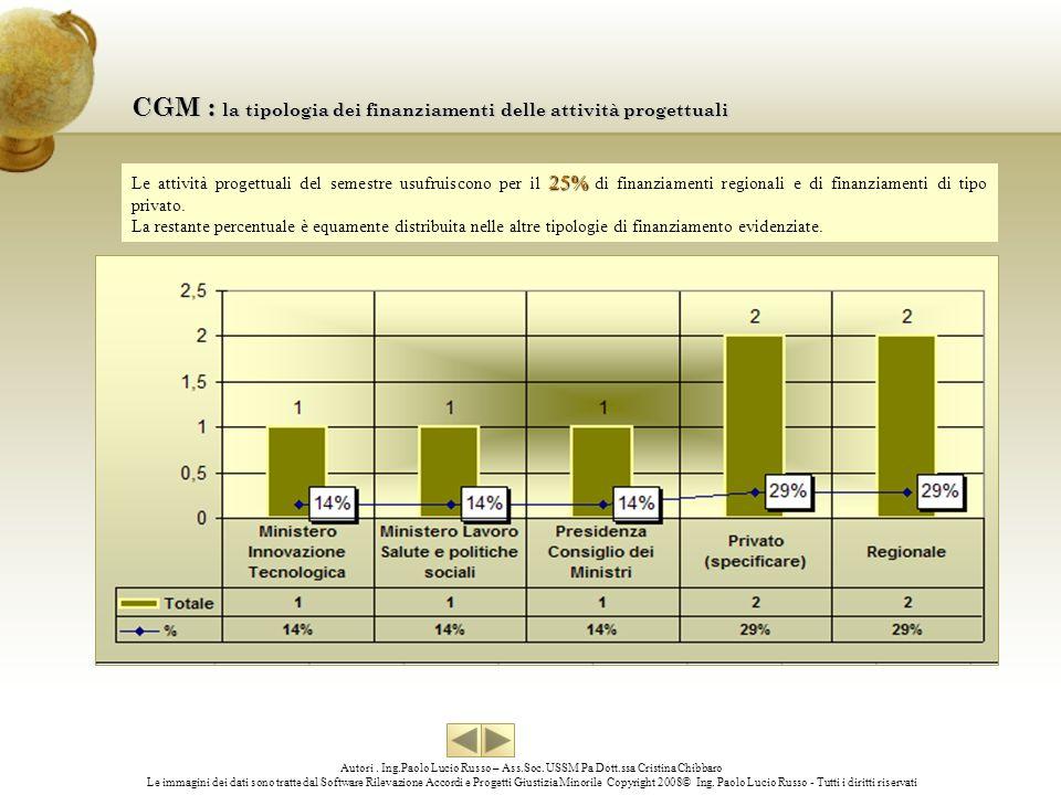 CGM : la tipologia dei finanziamenti delle attività progettuali