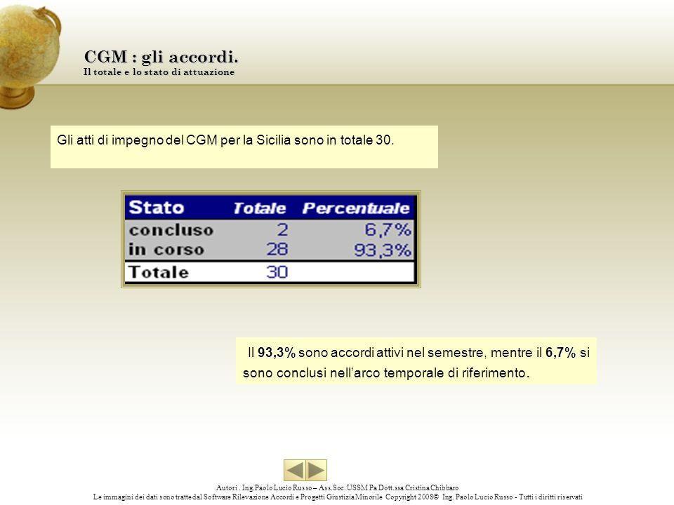 CGM : gli accordi. Il totale e lo stato di attuazione