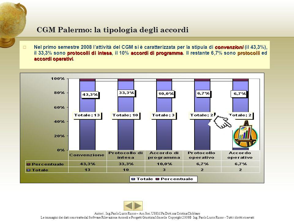 CGM Palermo: la tipologia degli accordi