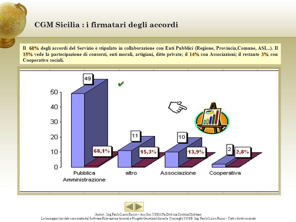 CGM Sicilia : i firmatari degli accordi