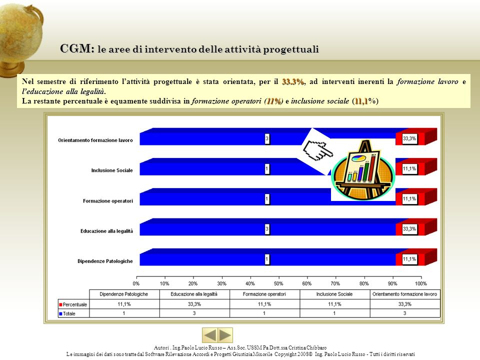 CGM: le aree di intervento delle attività progettuali