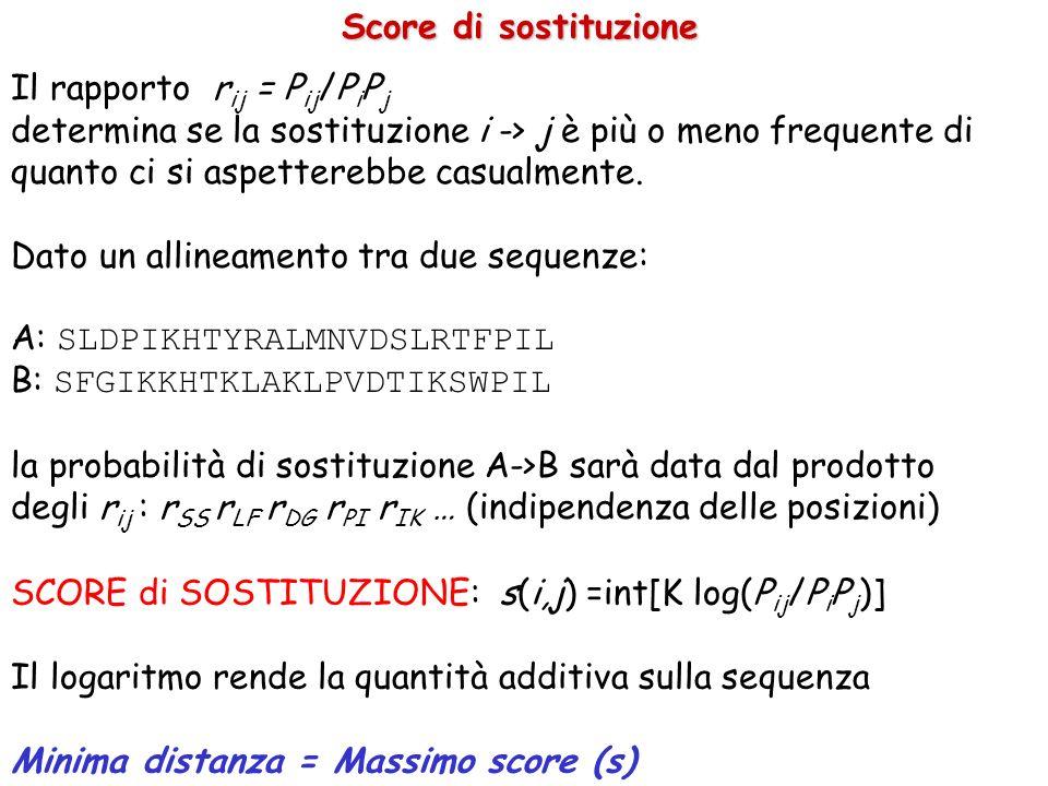 Score di sostituzione Il rapporto rij = Pij/PiPj.