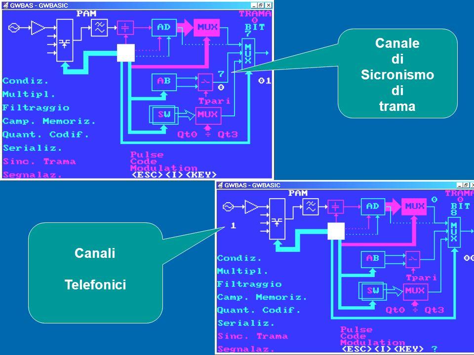 Canale di Sicronismo trama Canali Telefonici