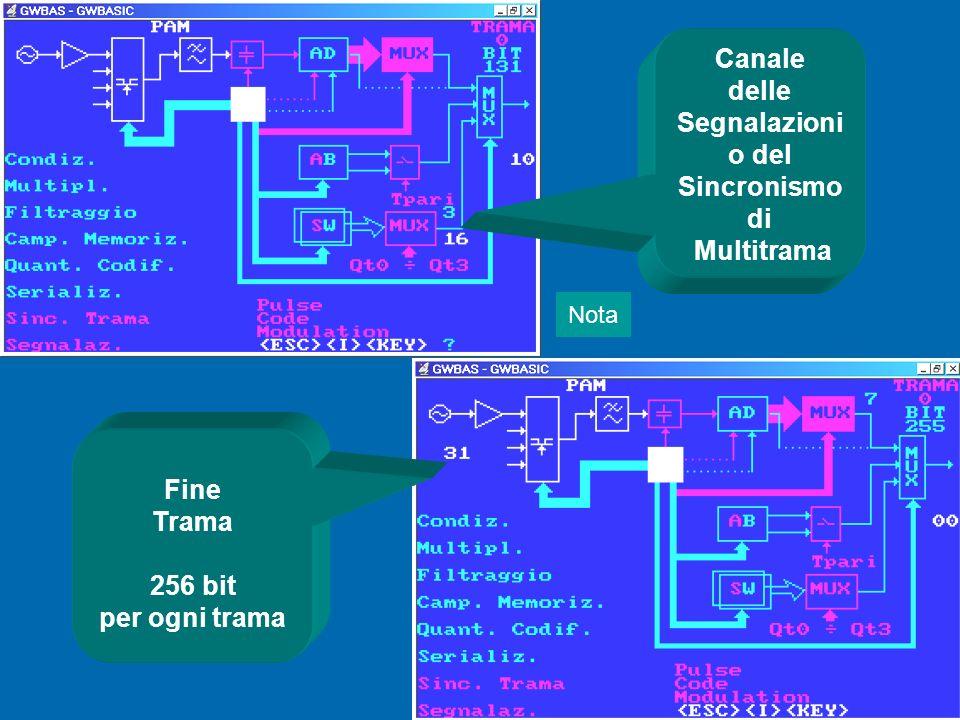 Canale delle Segnalazioni o del Sincronismo di Multitrama Fine Trama