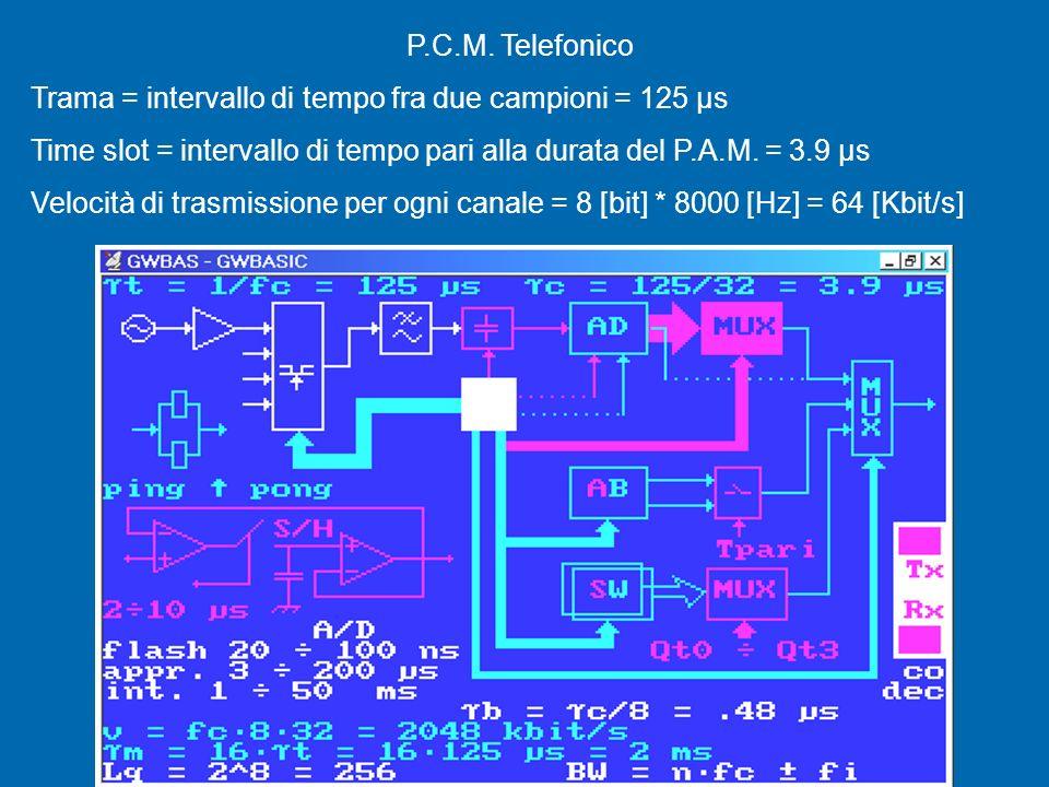P.C.M. Telefonico Trama = intervallo di tempo fra due campioni = 125 μs. Time slot = intervallo di tempo pari alla durata del P.A.M. = 3.9 μs.