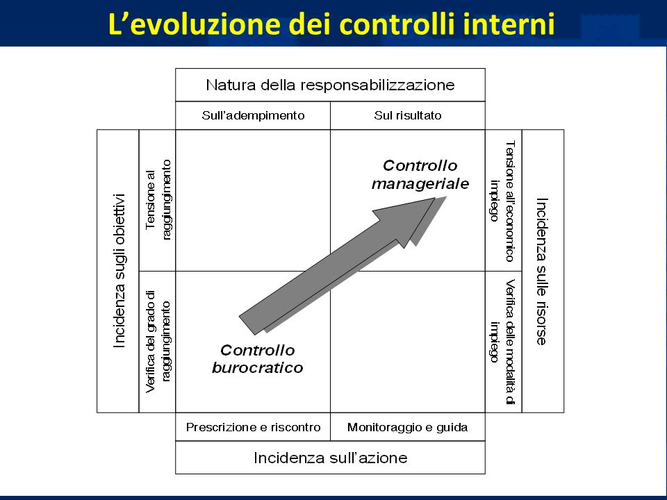 L'evoluzione dei controlli interni
