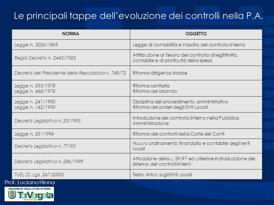 Le principali tappe dell'evoluzione dei controlli nella P.A.