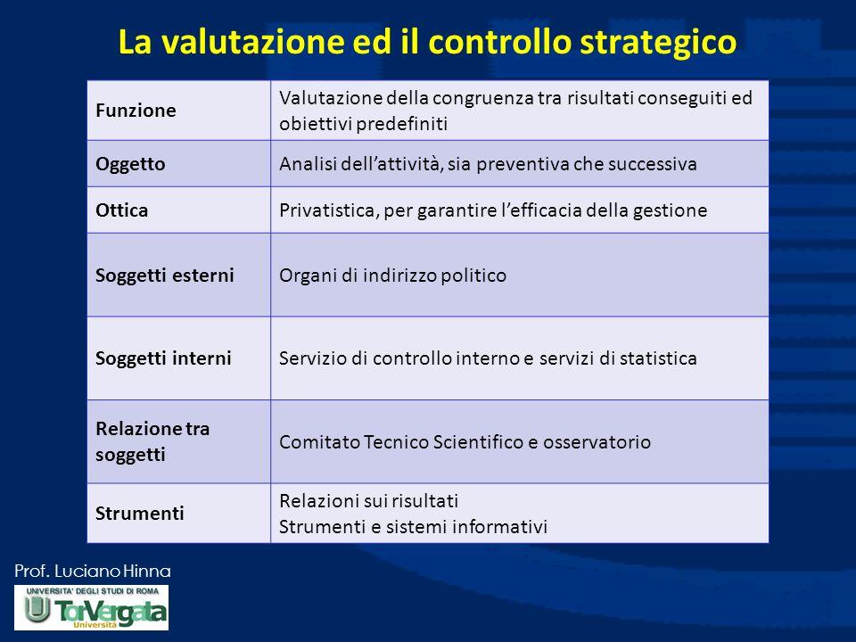 La valutazione ed il controllo strategico