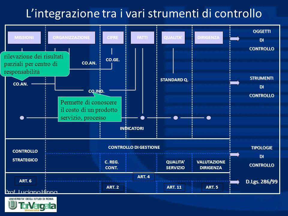 L'integrazione tra i vari strumenti di controllo
