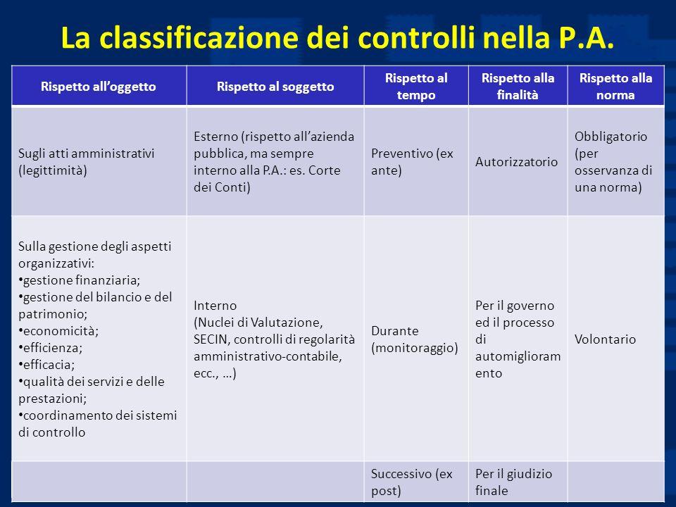 La classificazione dei controlli nella P.A.