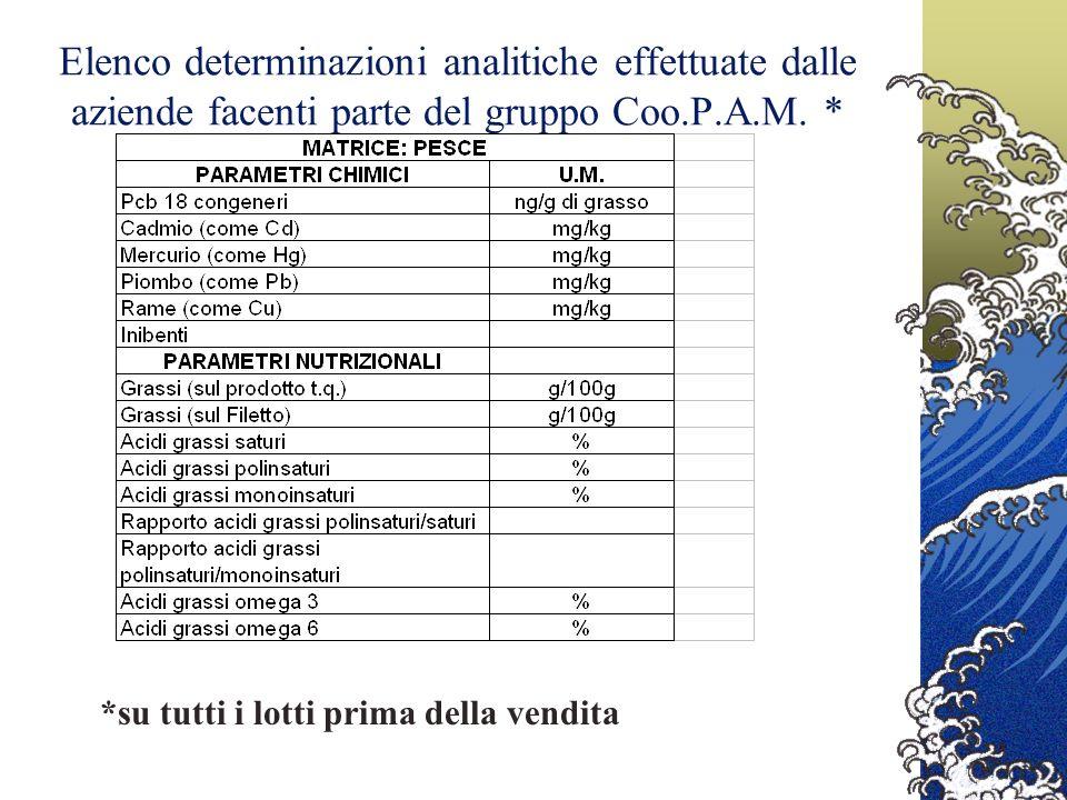 Elenco determinazioni analitiche effettuate dalle aziende facenti parte del gruppo Coo.P.A.M. *